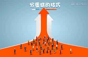职场领导力-团队成果分配